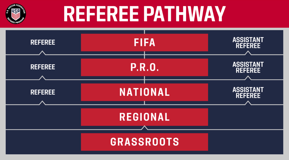 Referee program